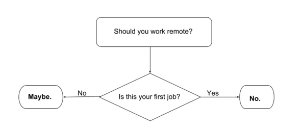 should you work remote flow chart